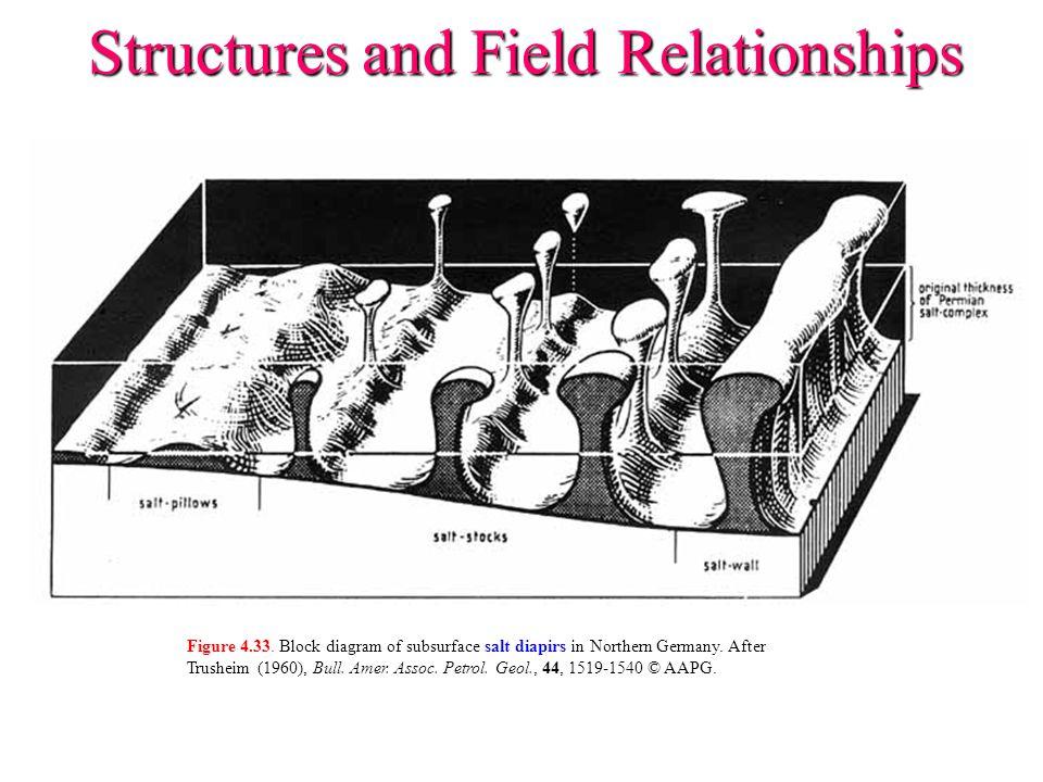 Figure 4.33. Block diagram of subsurface salt diapirs in Northern Germany. After Trusheim (1960), Bull. Amer. Assoc. Petrol. Geol., 44, 1519-1540 © AA