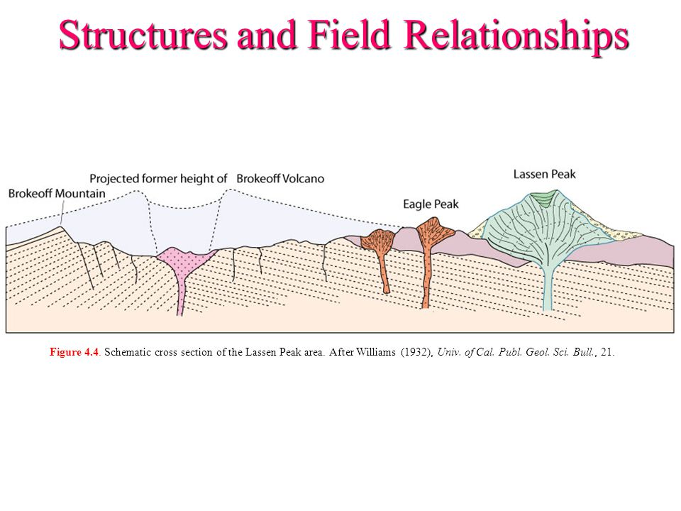 Structures and Field Relationships Figure 4.5.
