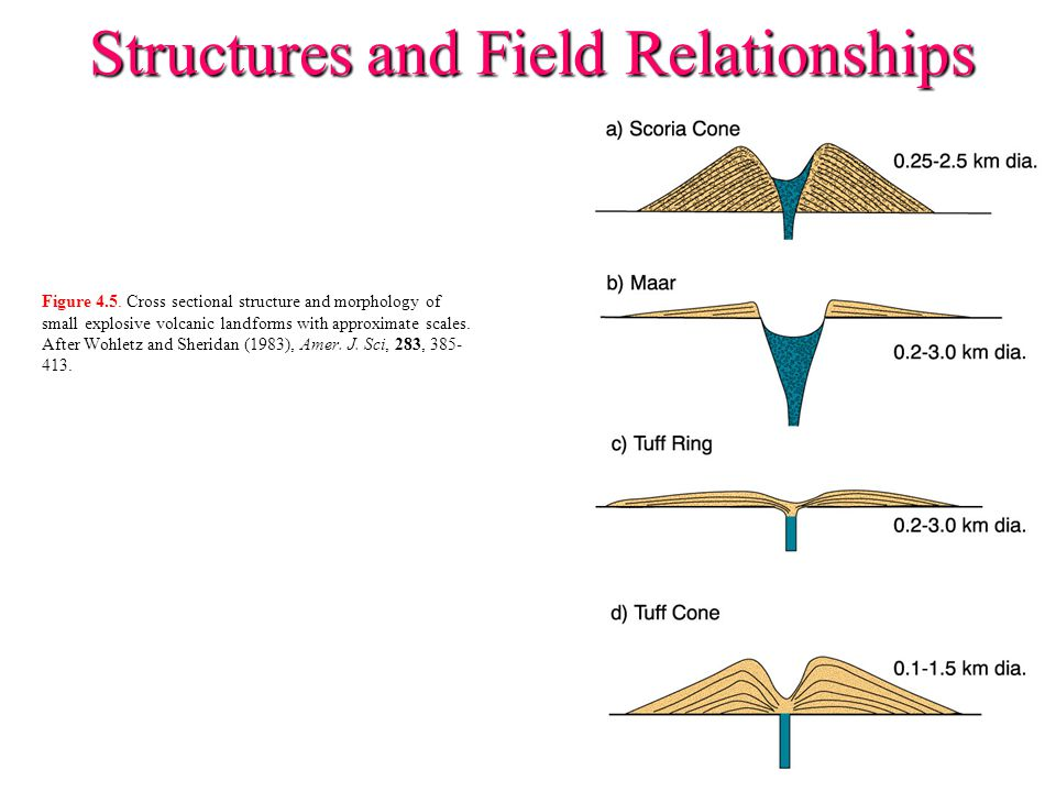 Structures and Field Relationships Figure 4.5. Cross sectional structure and morphology of small explosive volcanic landforms with approximate scales.