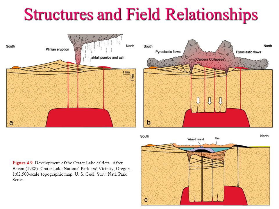 Structures and Field Relationships Figure 4.9. Development of the Crater Lake caldera. After Bacon (1988). Crater Lake National Park and Vicinity, Ore
