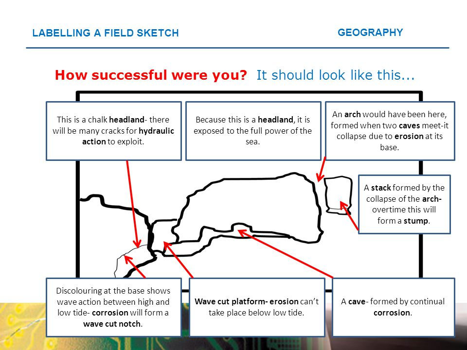 GEOGRAPHY LABELLING A FIELD SKETCH How successful were you?It should look like this... Because this is a headland, it is exposed to the full power of