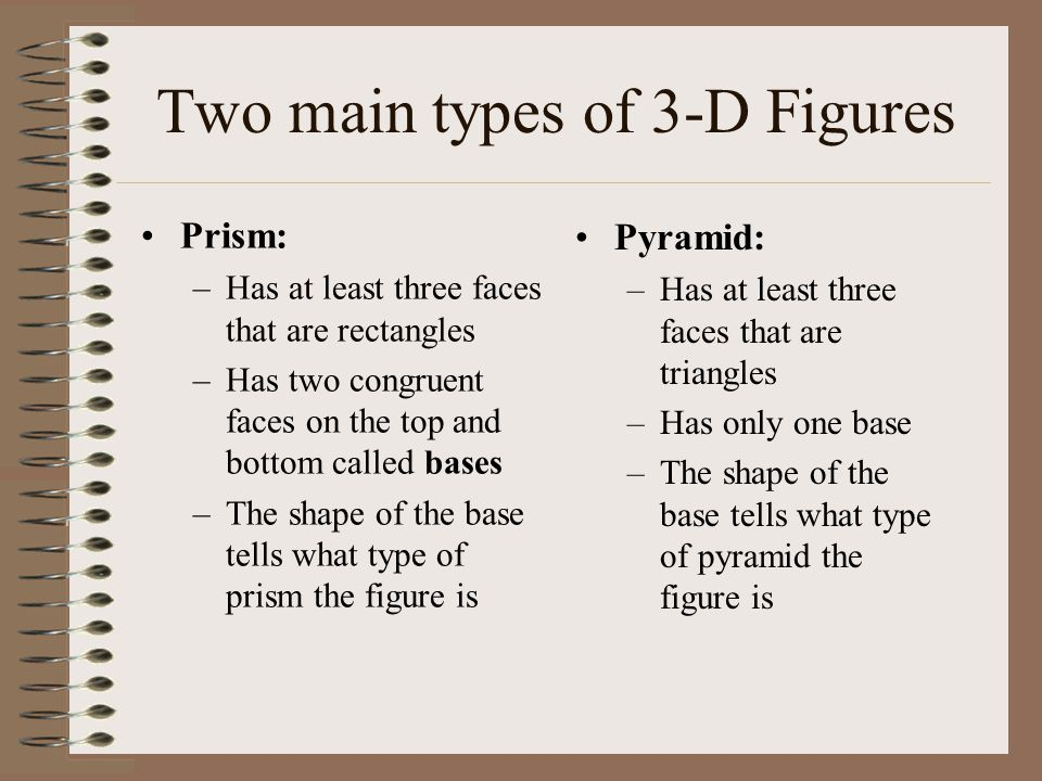 Two main types of 3-D Figures Prism: –Has at least three faces that are rectangles –Has two congruent faces on the top and bottom called bases –The sh