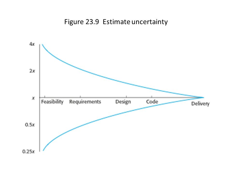 Figure 23.9 Estimate uncertainty