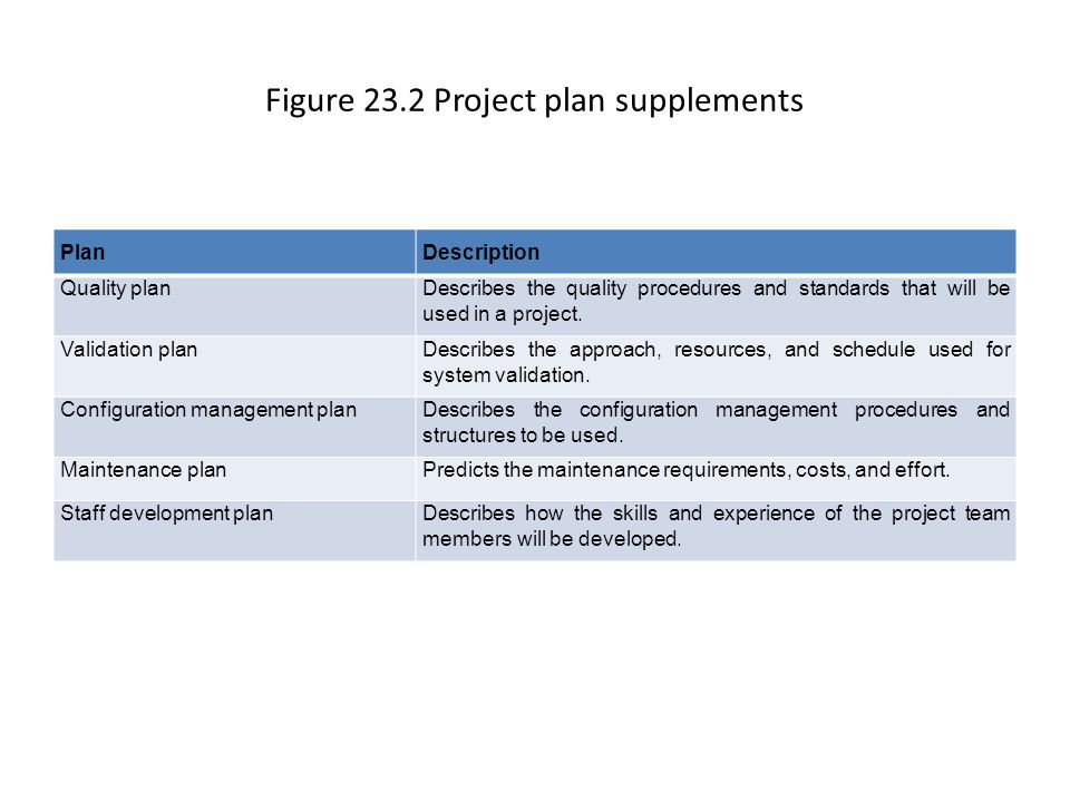 Figure 23.2 Project plan supplements PlanDescription Quality planDescribes the quality procedures and standards that will be used in a project.