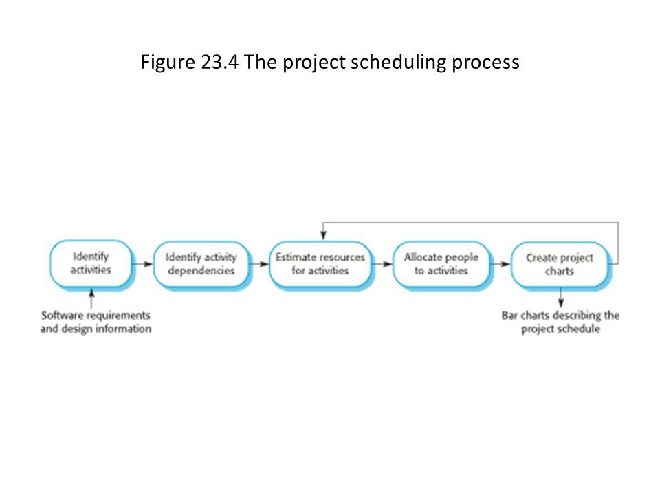 Figure 23.4 The project scheduling process