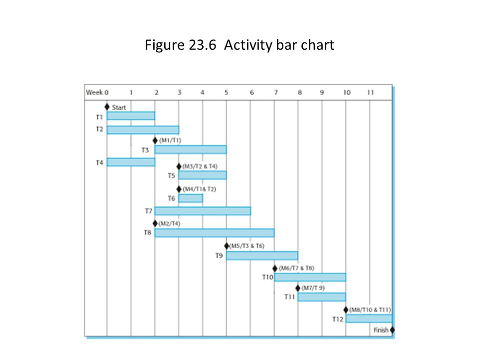 Figure 23.6 Activity bar chart