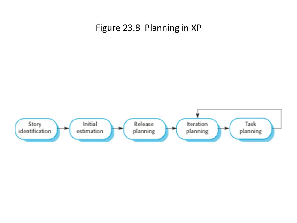 Figure 23.8 Planning in XP