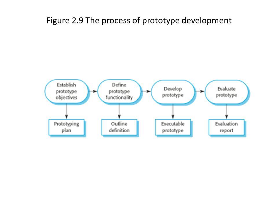 Figure 2.9 The process of prototype development