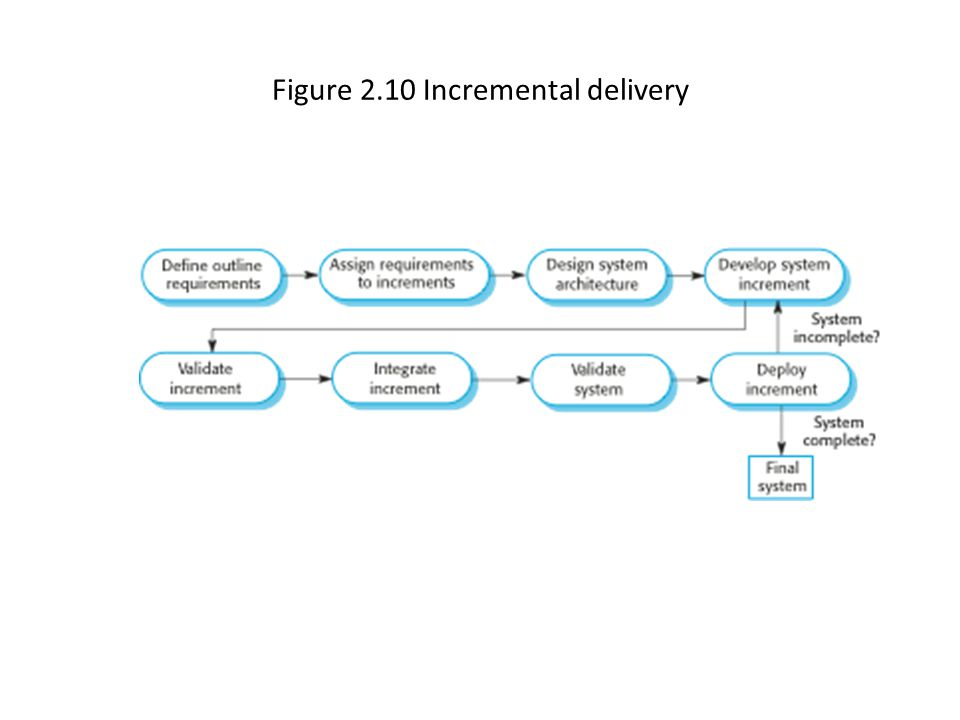 Figure 2.10 Incremental delivery