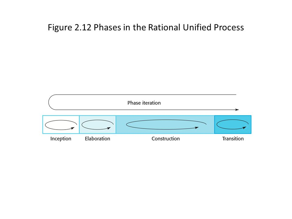Figure 2.12 Phases in the Rational Unified Process