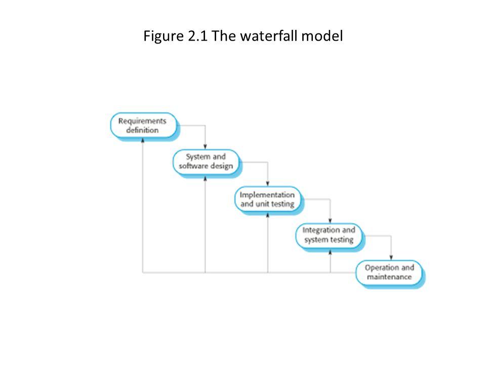 Figure 2.1 The waterfall model