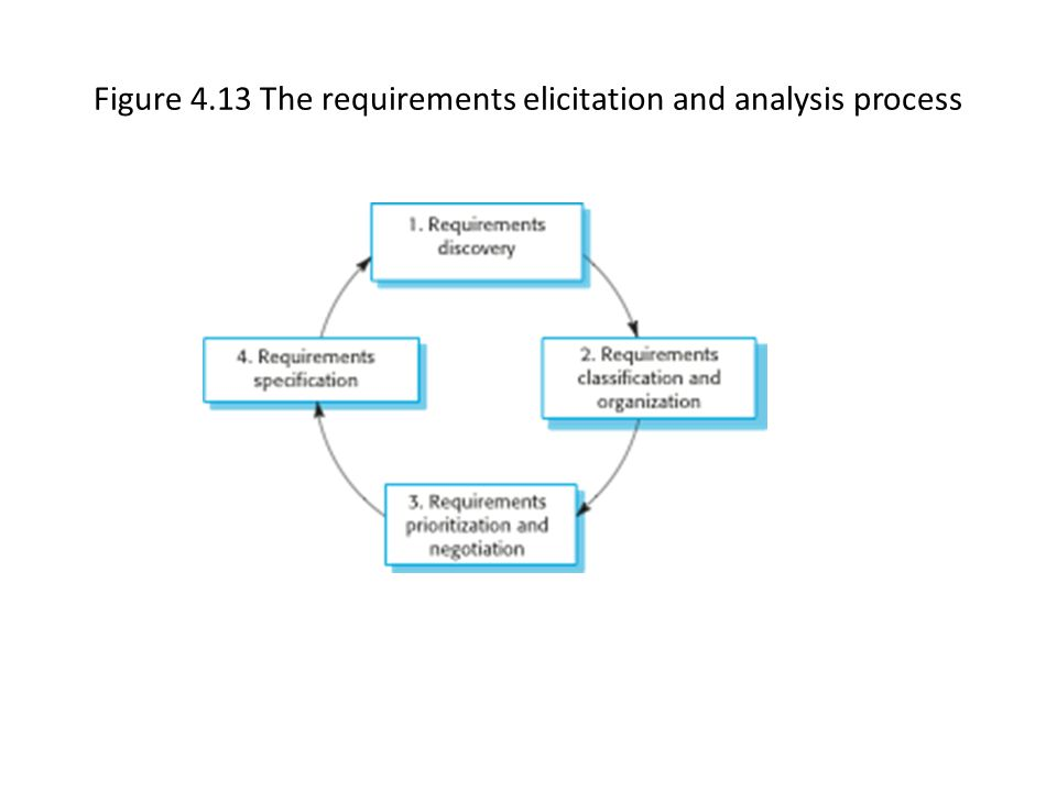 Figure 4.13 The requirements elicitation and analysis process