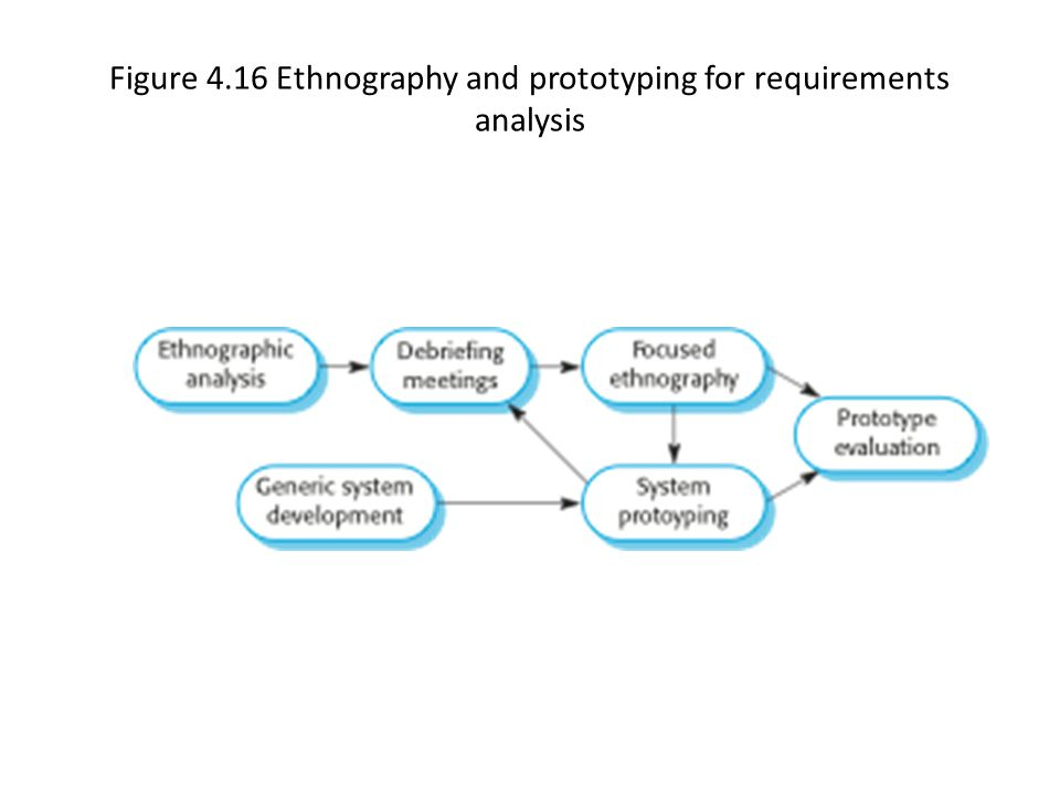 Figure 4.16 Ethnography and prototyping for requirements analysis