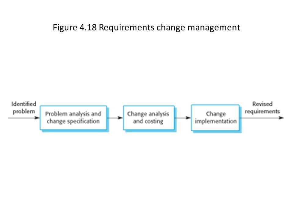 Figure 4.18 Requirements change management