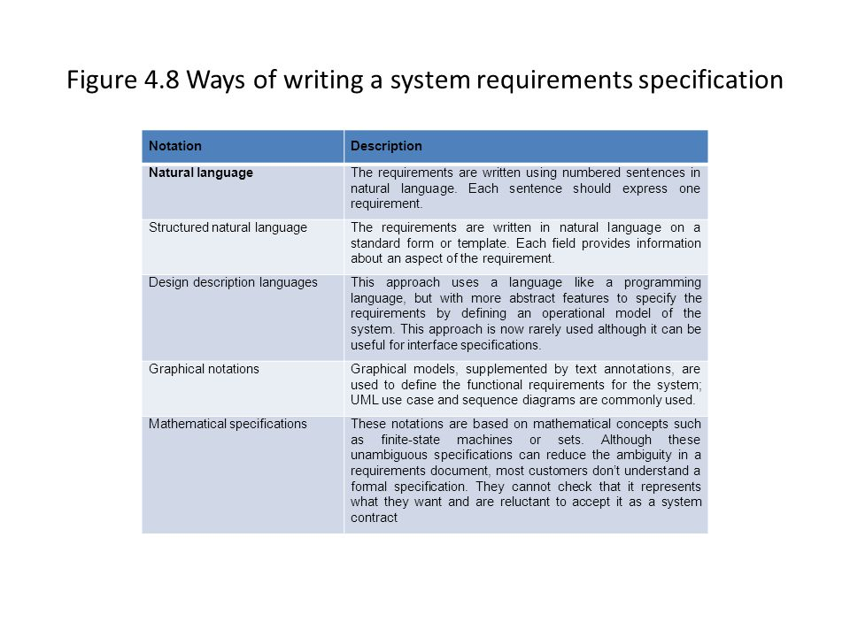 Figure 4.8 Ways of writing a system requirements specification NotationDescription Natural languageThe requirements are written using numbered sentenc