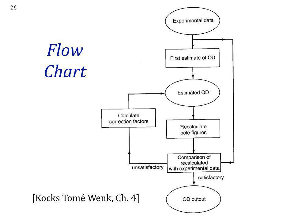 26 Flow Chart [Kocks Tomé Wenk, Ch. 4]