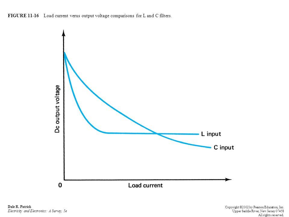FIGURE 11-16 Load current verus output voltage comparisons for L and C filters. Dale R. Patrick Electricity and Electronics: A Survey, 5e Copyright ©2