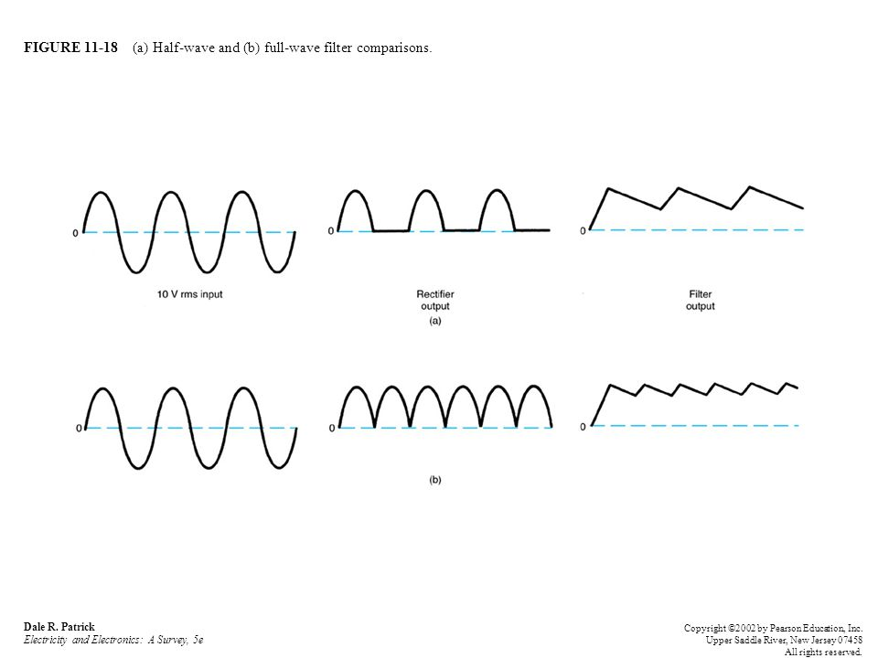 FIGURE 11-18 (a) Half-wave and (b) full-wave filter comparisons. Dale R. Patrick Electricity and Electronics: A Survey, 5e Copyright ©2002 by Pearson