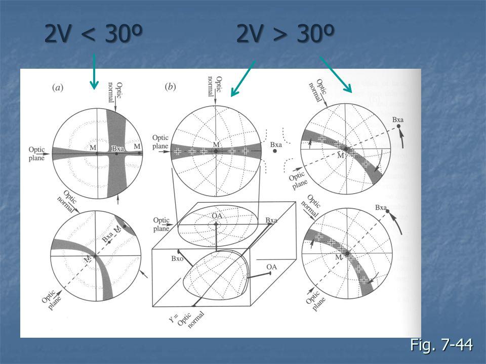 Fig. 7-44 2V < 30º 2V > 30º