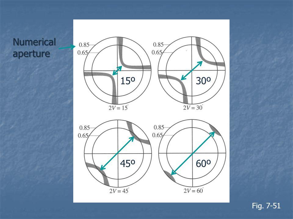 Fig. 7-51 Numerical aperture 15º 60º45º 30º