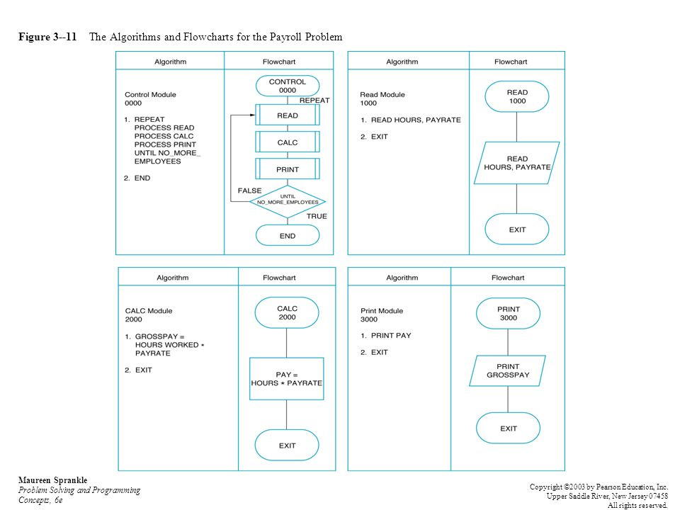 Figure 3--11 The Algorithms and Flowcharts for the Payroll Problem Maureen Sprankle Problem Solving and Programming Concepts, 6e Copyright ©2003 by Pe