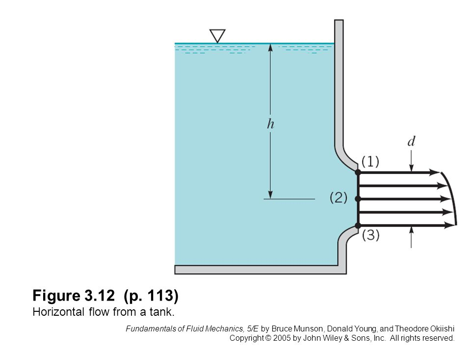 Fundamentals of Fluid Mechanics, 5/E by Bruce Munson, Donald Young, and Theodore Okiishi Copyright © 2005 by John Wiley & Sons, Inc.