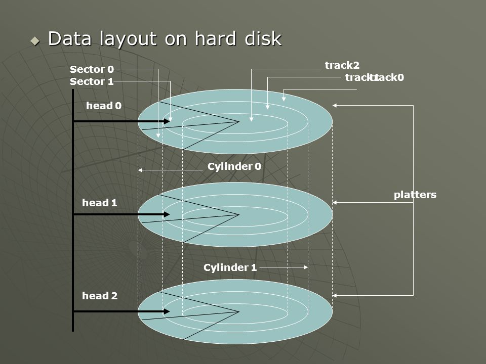  Data layout on hard disk track0 platters track2 track1 head 0 head 1 head 2 Cylinder 0 Cylinder 1 Sector 0 Sector 1