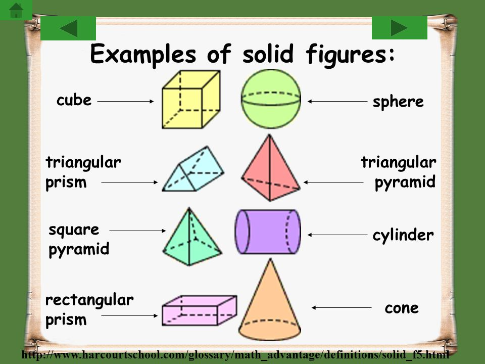 Examples of solid figures: cube sphere triangular prism triangular pyramid square pyramid rectangular prism cylinder cone http://www.harcourtschool.co