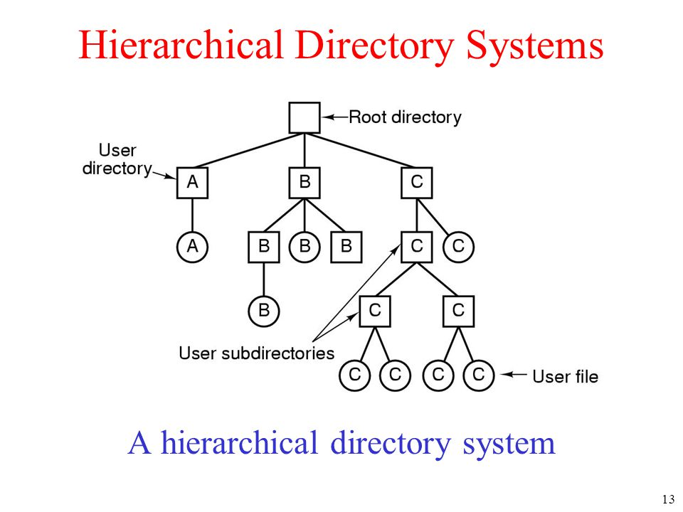 13 Hierarchical Directory Systems A hierarchical directory system