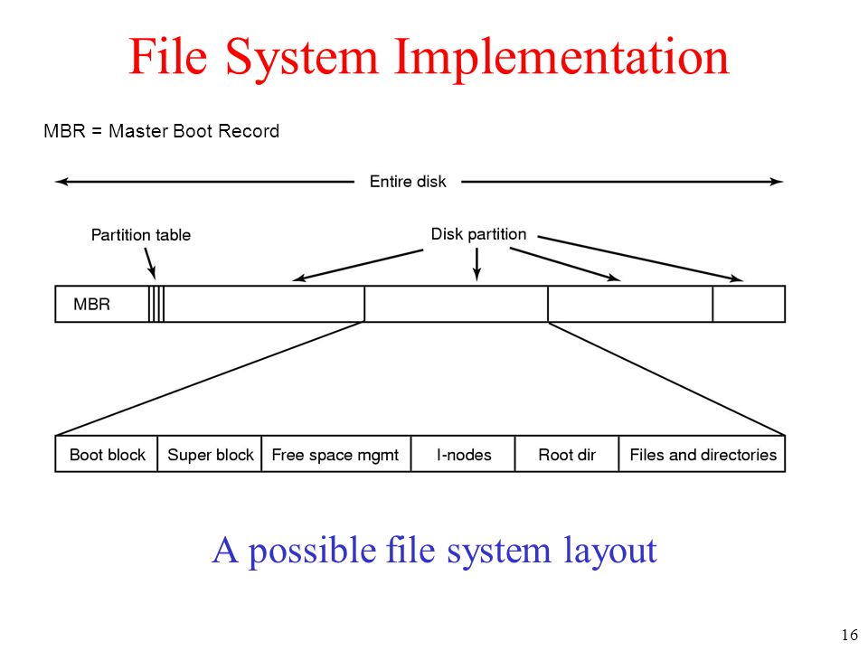 16 File System Implementation A possible file system layout MBR = Master Boot Record