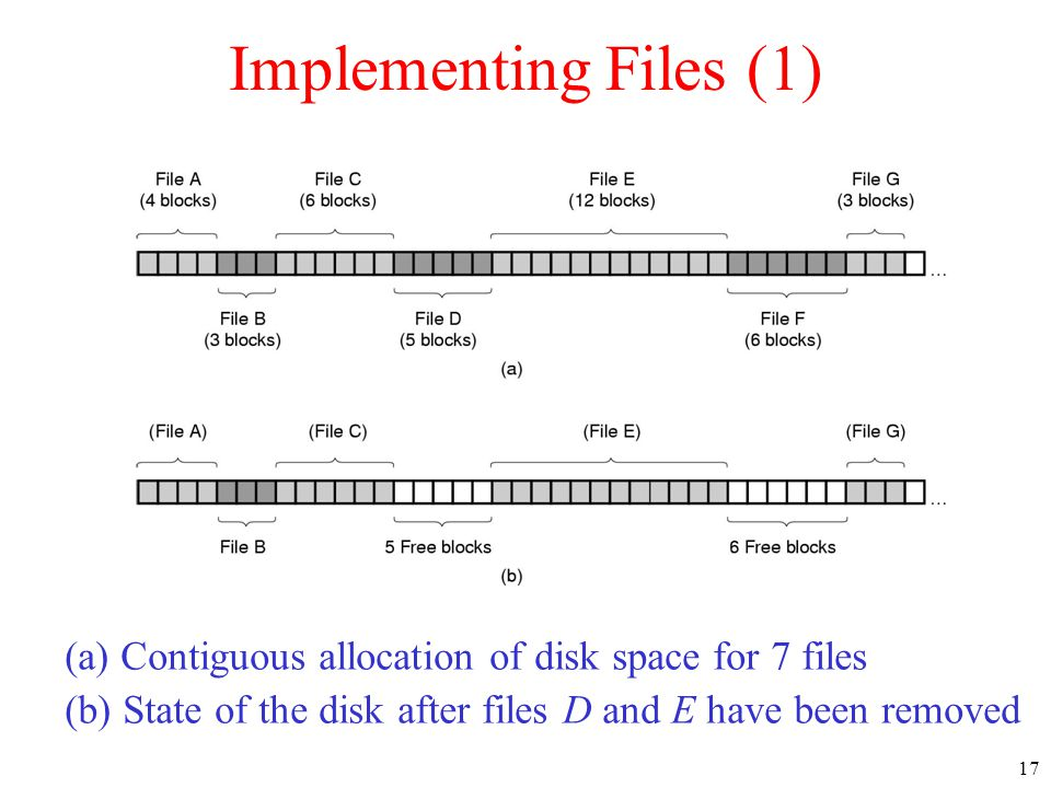 17 Implementing Files (1) (a) Contiguous allocation of disk space for 7 files (b) State of the disk after files D and E have been removed