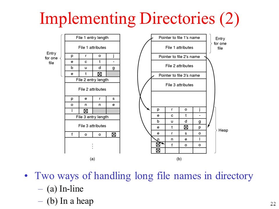 22 Implementing Directories (2) Two ways of handling long file names in directory –(a) In-line –(b) In a heap