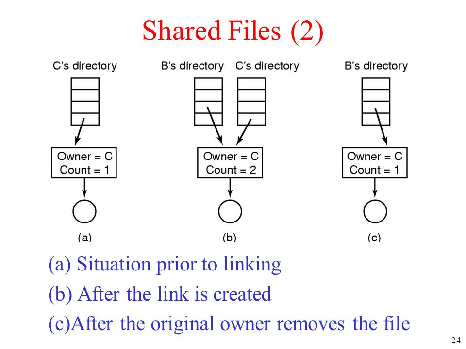 24 Shared Files (2) (a) Situation prior to linking (b) After the link is created (c)After the original owner removes the file