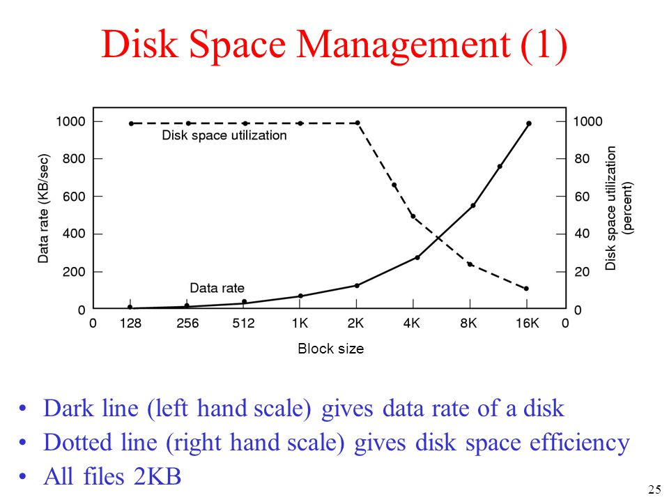 25 Disk Space Management (1) Dark line (left hand scale) gives data rate of a disk Dotted line (right hand scale) gives disk space efficiency All file