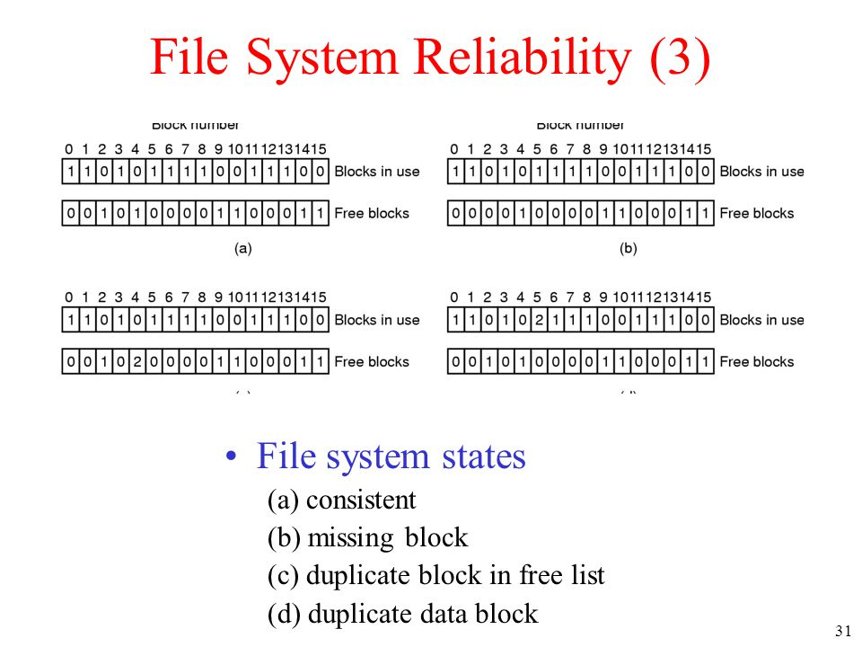 31 File System Reliability (3) File system states (a) consistent (b) missing block (c) duplicate block in free list (d) duplicate data block