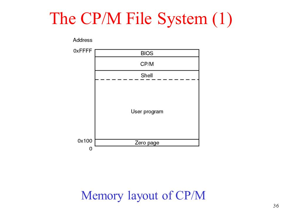 36 The CP/M File System (1) Memory layout of CP/M