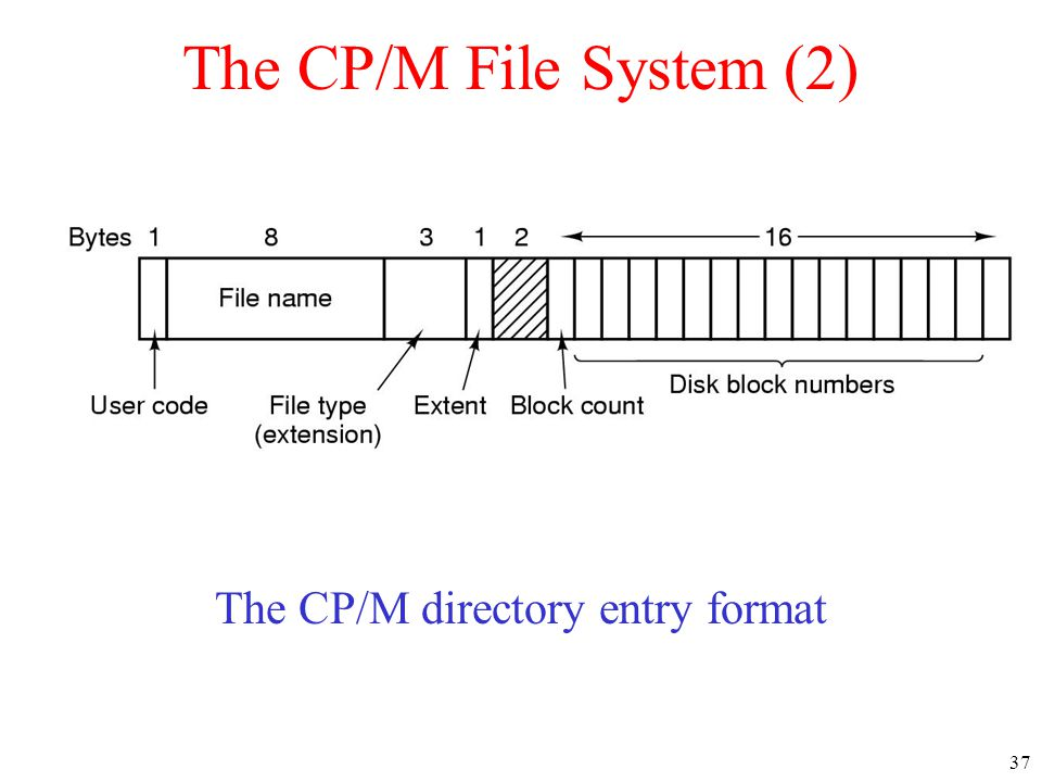 37 The CP/M File System (2) The CP/M directory entry format