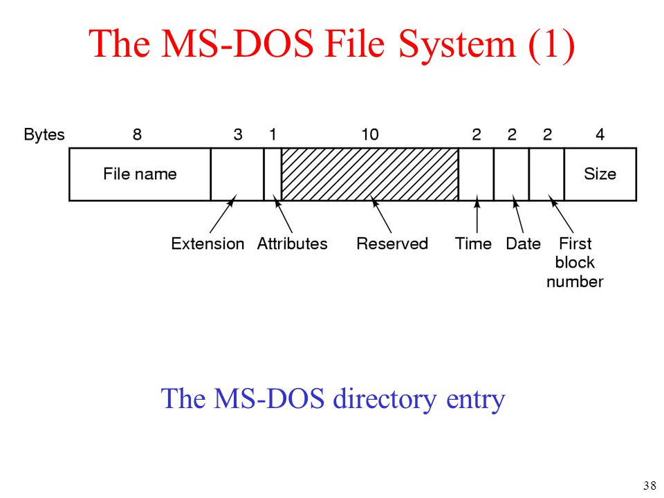 38 The MS-DOS File System (1) The MS-DOS directory entry