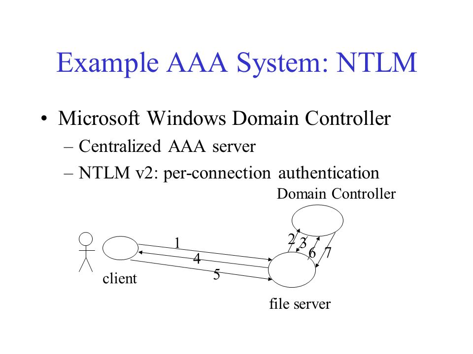 Example AAA System: NTLM Microsoft Windows Domain Controller –Centralized AAA server –NTLM v2: per-connection authentication client file server Domain Controller 1 2 3 4 5 67