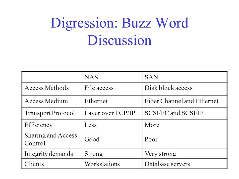 Digression: Buzz Word Discussion NASSAN Access MethodsFile accessDisk block access Access MediumEthernetFiber Channel and Ethernet Transport ProtocolLayer over TCP/IPSCSI/FC and SCSI/IP EfficiencyLessMore Sharing and Access Control GoodPoor Integrity demandsStrongVery strong ClientsWorkstationsDatabase servers
