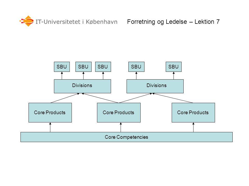 Core Competencies Core Products Divisions SBU Forretning og Ledelse – Lektion 7