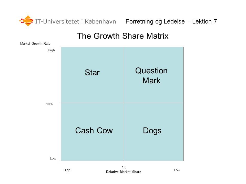 The Growth Share Matrix Relative Market Share Market Growth Rate 10% 1.0 Low High DogsCash Cow Question Mark Star Forretning og Ledelse – Lektion 7