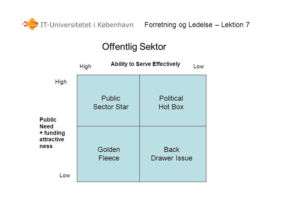Offentlig Sektor High Low Public Sector Star Back Drawer Issue Golden Fleece Political Hot Box Ability to Serve Effectively Public Need + funding attractive ness Forretning og Ledelse – Lektion 7
