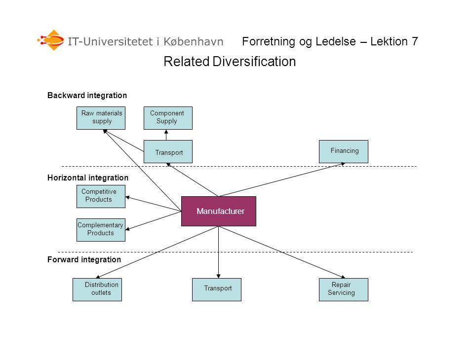 Performance High Low Undiversified Related limited diversification Unrelated extensively diversified Forretning og Ledelse – Lektion 7