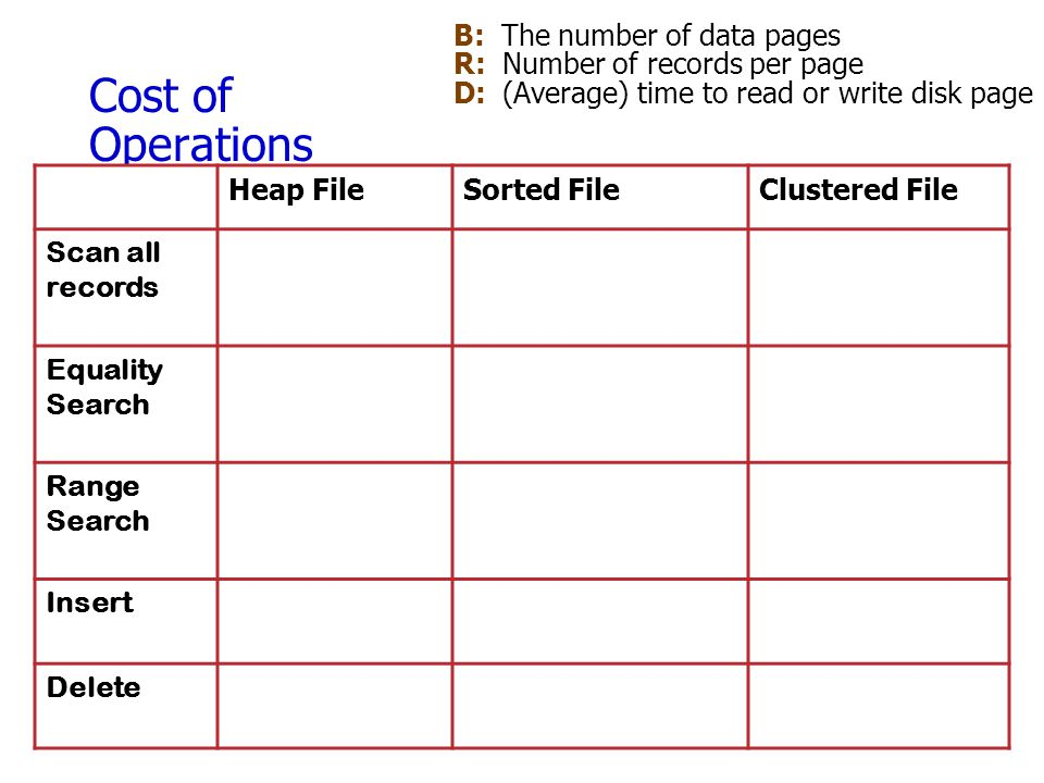 Cost of Operations B: The number of data pages R: Number of records per page D: (Average) time to read or write disk page Heap FileSorted FileClustere