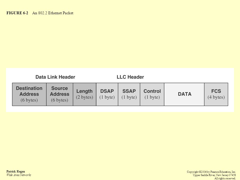 FIGURE 6-2 An 802.2 Ethernet Packet Patrick Regan Wide Area Networks Copyright ©2004 by Pearson Education, Inc.