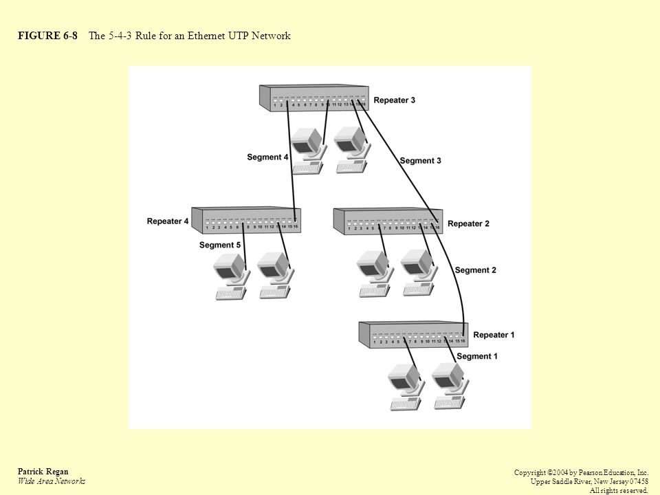 FIGURE 6-8 The 5-4-3 Rule for an Ethernet UTP Network Patrick Regan Wide Area Networks Copyright ©2004 by Pearson Education, Inc.