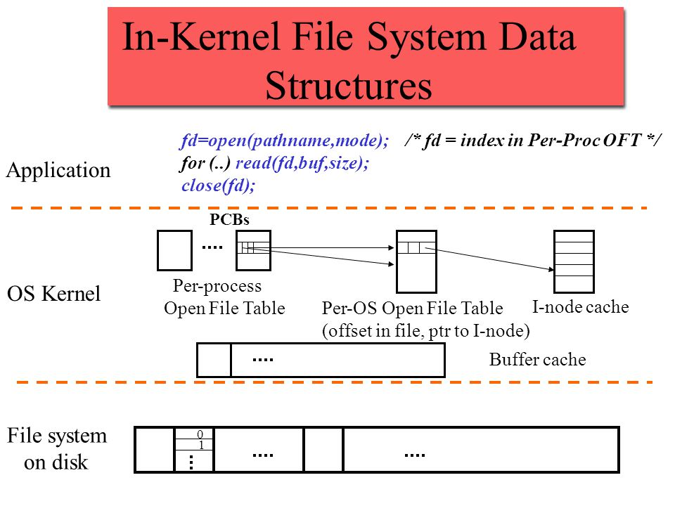 In-Kernel File System Data Structures 0 1 File system on disk OS Kernel Buffer cache I-node cache Per-OS Open File Table (offset in file, ptr to I-nod