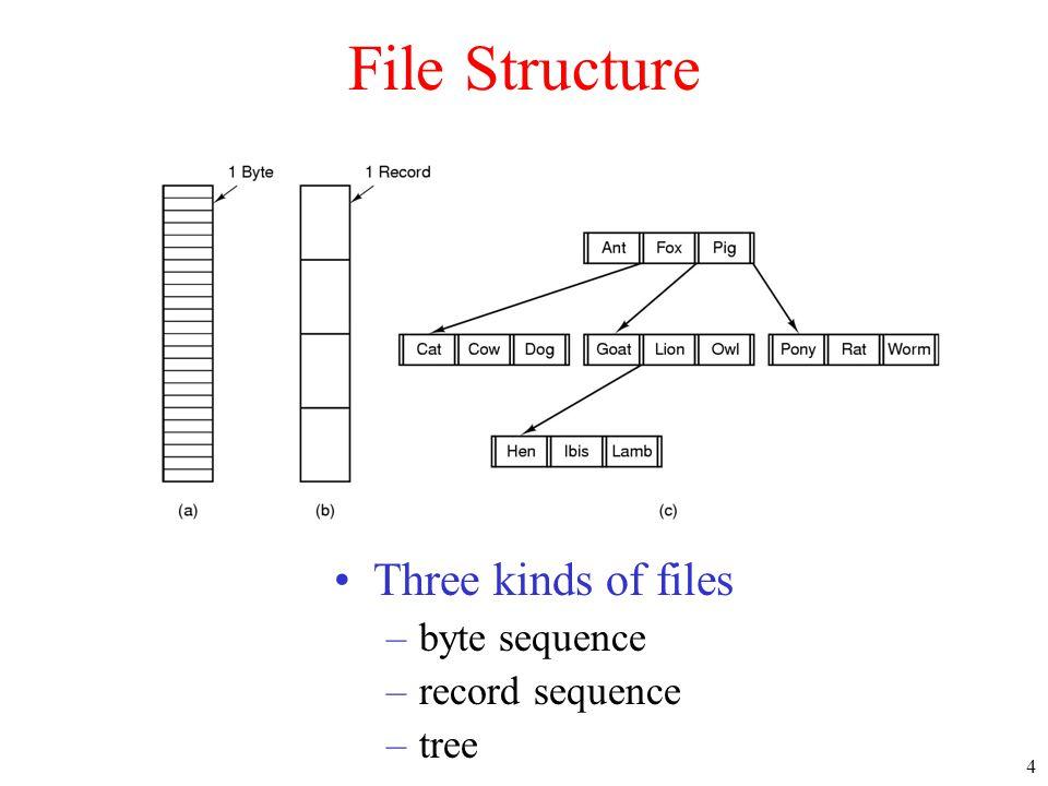 45 The UNIX V7 File System (2) A UNIX i-node