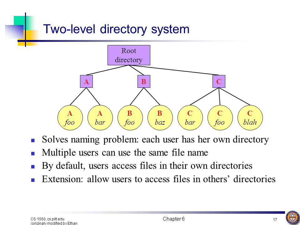 Chapter 6 16 CS 1550, cs.pitt.edu (originaly modified by Ethan L. Miller and Scott A. Brandt) Single-level directory systems One directory in the file
